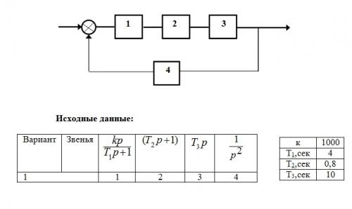 Записать логическую функцию, минимизировать с помощью законов алгебры логики.  Реализовать на релейно-контактной...