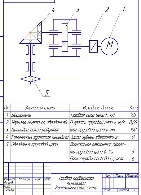 Курсовая работа Техническое задание № вариант № Привод   Курсовое проектирование деталей машин Кинематическая схема