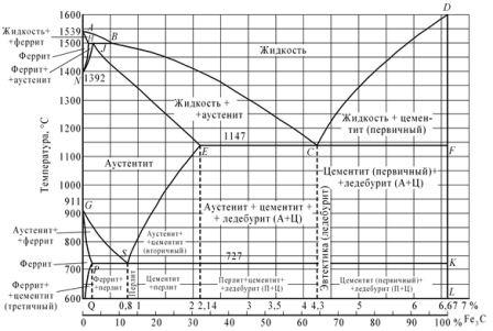 Контрольная работа Вариант Материаловедение  Рисунок 2 Диаграмма железо цементит
