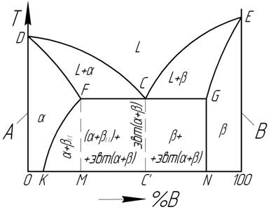 диаграмма состояния твердых растворов с неограниченной растворимостью