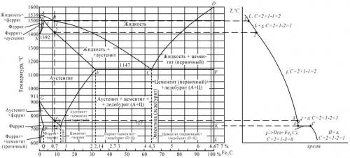 Контрольная работа Вариант Материаловедение  Рисунок 1 а диаграмма железо цементит б кривая охлаждения для сплава содержащего 0 7% углерода