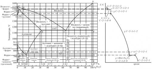 Контрольная работа Вариант Материаловедение  Рисунок 2 а диаграмма железо цементит б кривая охлаждения для сплава содержащего 0 5% углерода Правило фаз устанавливает зависимость между числом