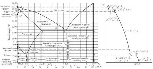 Контрольная работа Вариант Материаловедение  а б Рисунок 1 а диаграмма железо цементит б кривая охлаждения для сплава содержащего 0 3% углерода